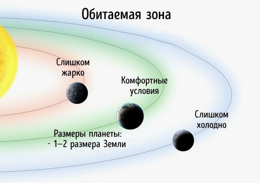 Доказательства того, что мы не одни в этой Вселенной