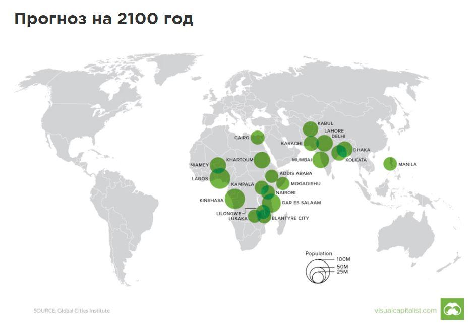 Какие города будут крупнейшими по численности населения в 2100 году