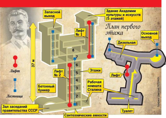 stalin_bunker_7