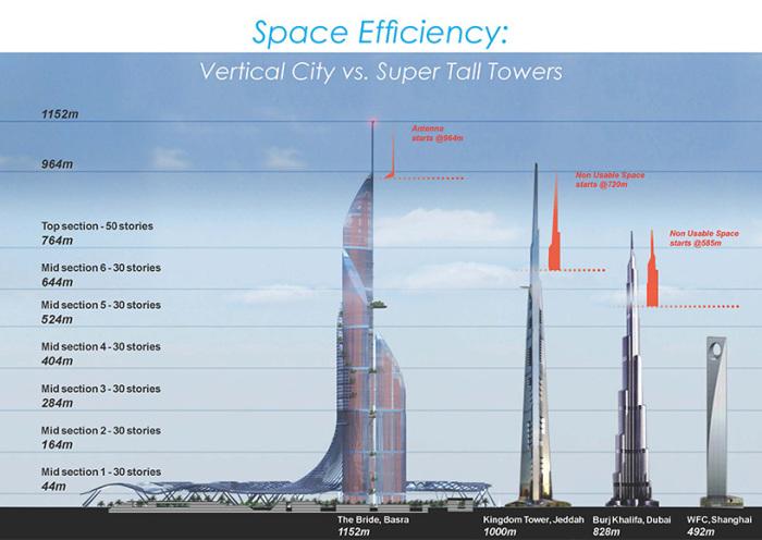 Соотношения самых высоких башен между собой.