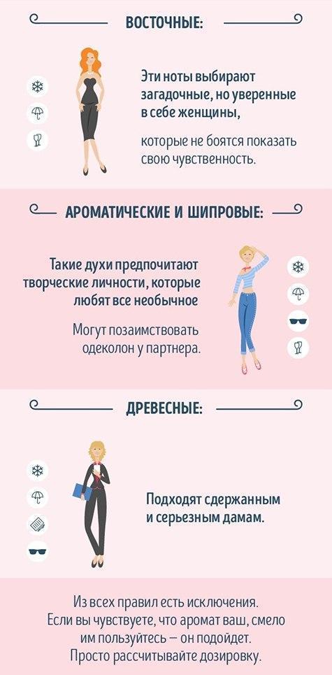 Учимся разбираться в парфюмерии