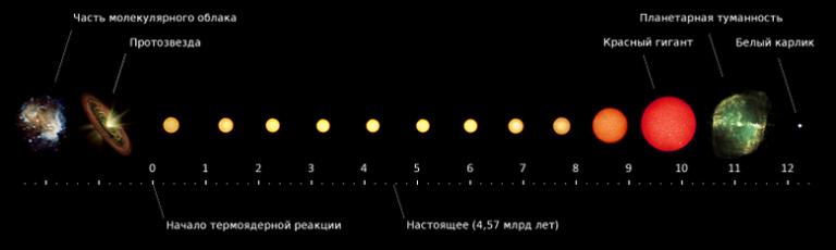 собаки как интересные факты о нашей солнечной системе рублей Смартфоны